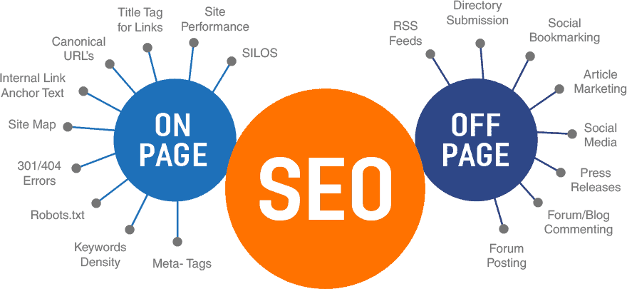 Reno-on-page-seo-vs-on-off-page-img